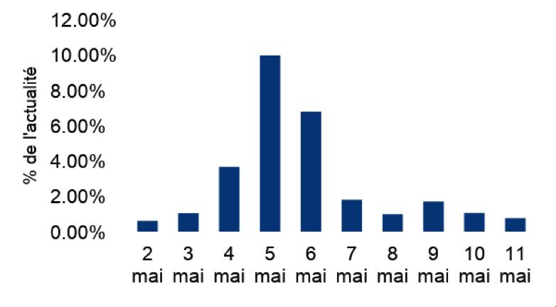 tableau comparant le nombre d'articles portant sur l'activité de la Coalition au nombre d'articles total recueilli par l'OCI
